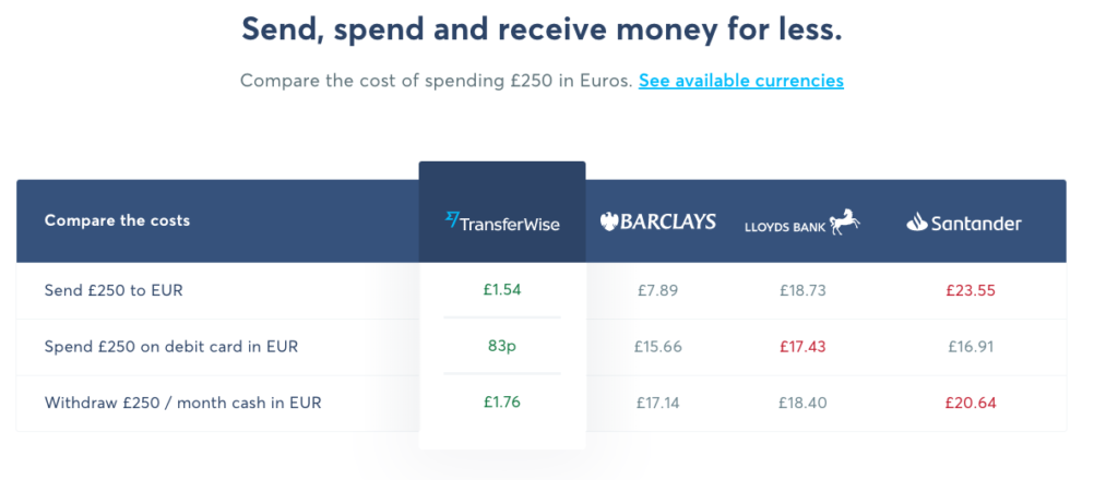 Transferwise Comparison of converting £250 to EUR