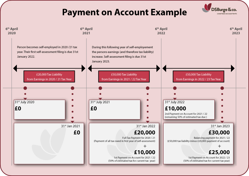 Payment on Account Example